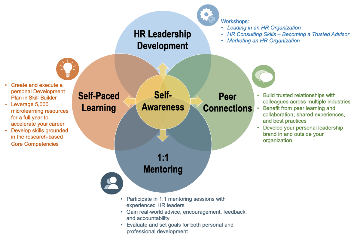 HR Leadership Development Program